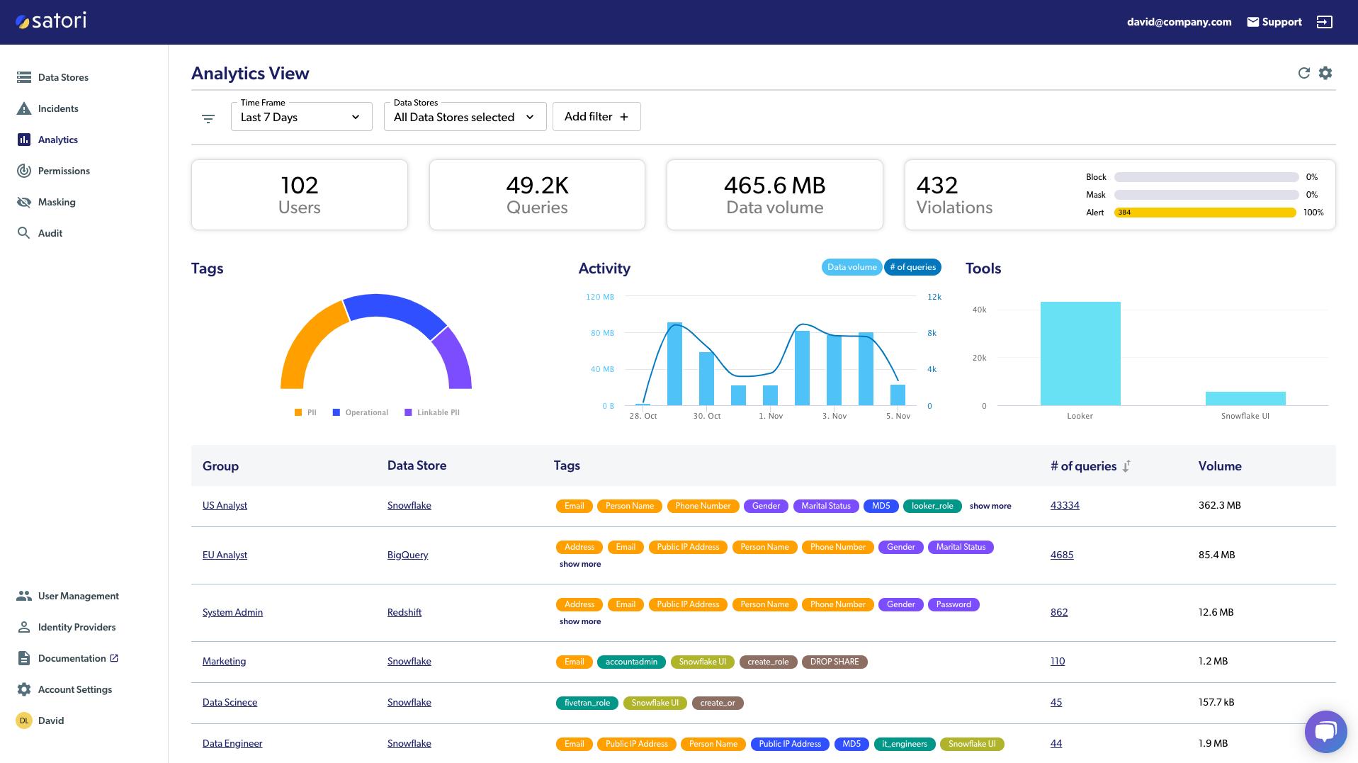 Satori Analytics dashboard
